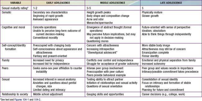 Adolescent Development | Obgyn Key
