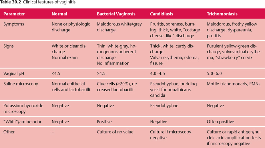 Etiology and Diagnosis of Vaginitis