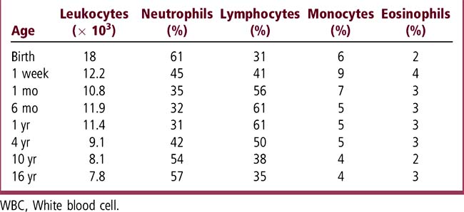 elevated or depressed white blood cell count | obgyn key, Skeleton