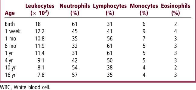 leukocytosis steroids mechanism