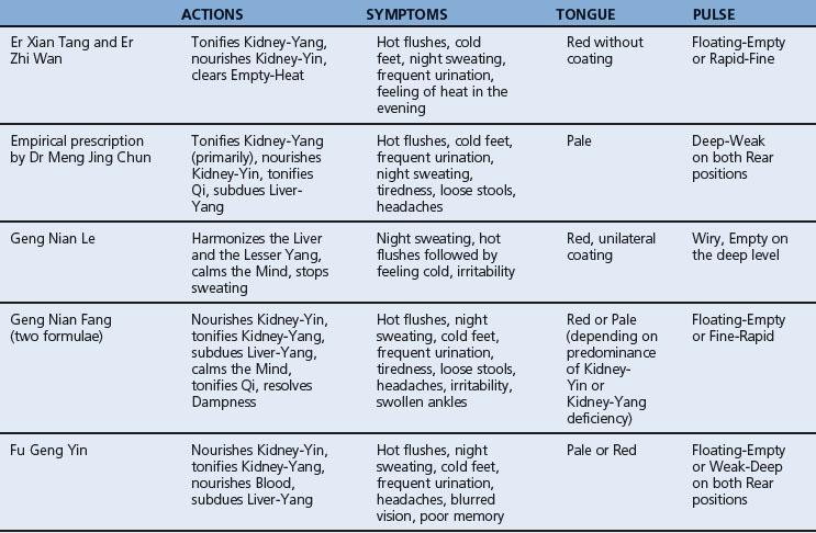 Menopausal Syndrome   Obgyn Key