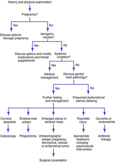 Abnormal premenopausal uterine bleeding   Obgyn Key