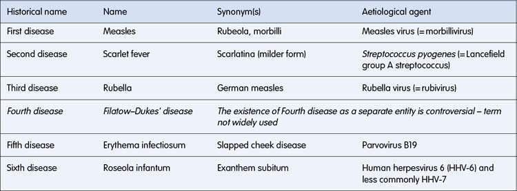 Infectious diseases | Obgyn Key