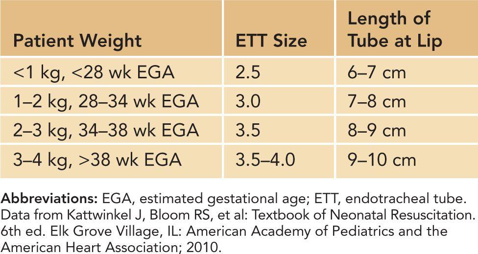 Endotracheal tube size chart-2292