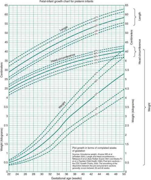 fetal-infant growth chart for weight, length, and head circumference   sources: intrauterine weight, length and head circumference, postterm  sections—cdc
