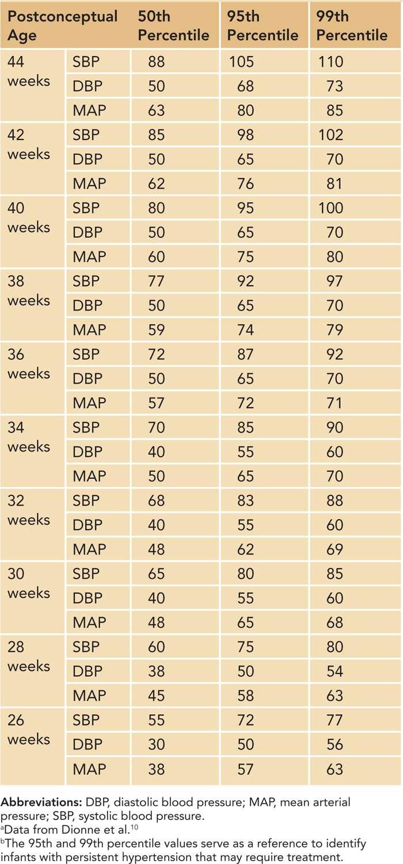Neonatal Hypertension   Obgyn Key