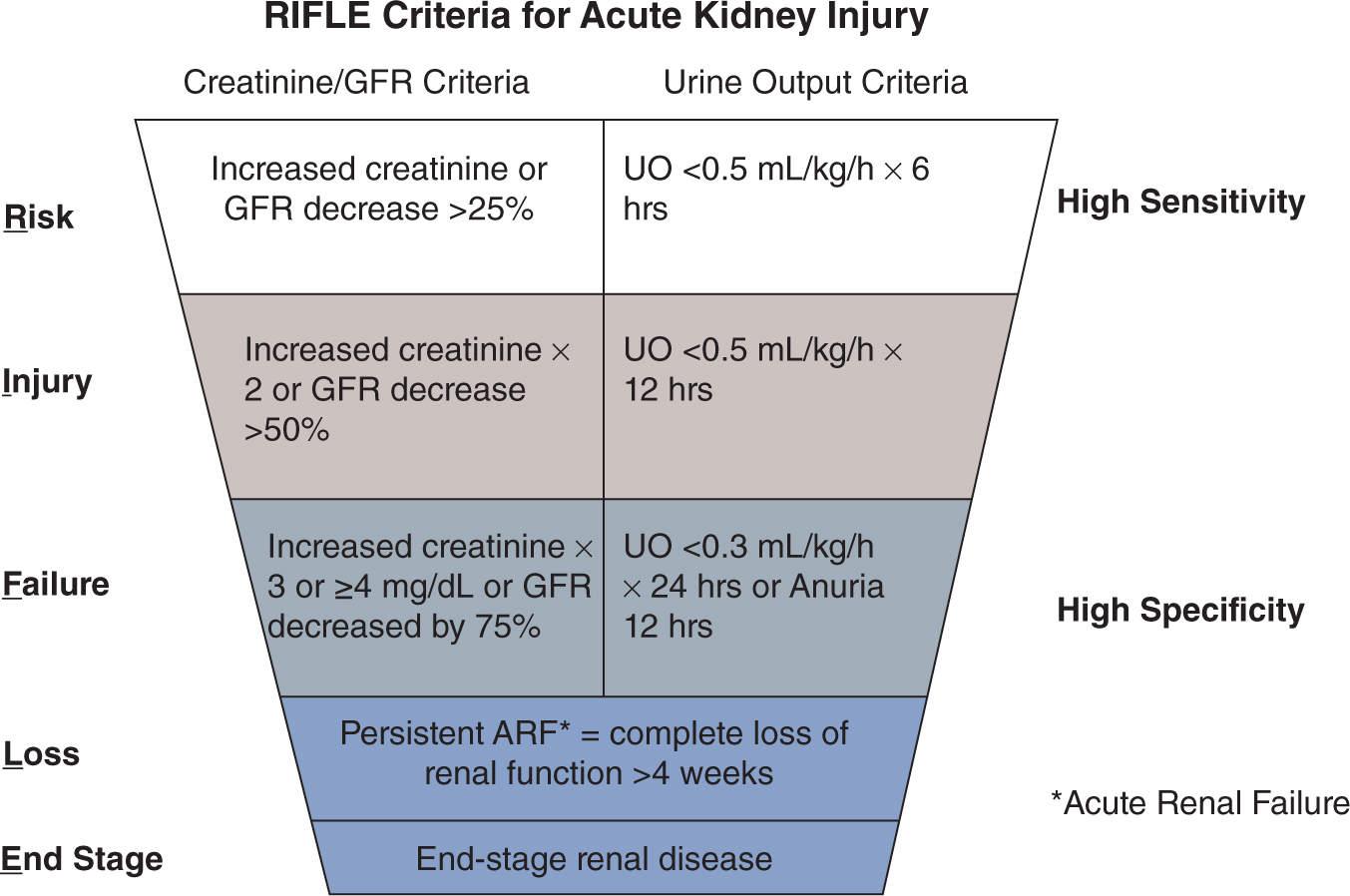 rifle criteria for aki pdf