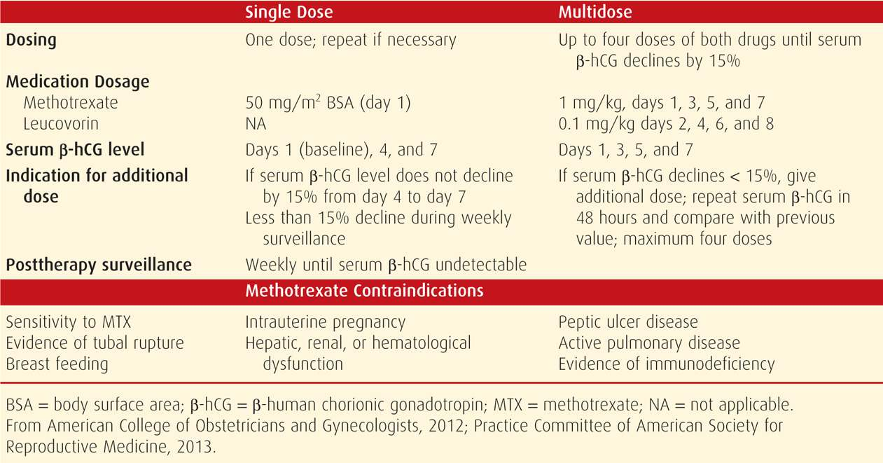 Methotrexate For Ectopic Pregnancy